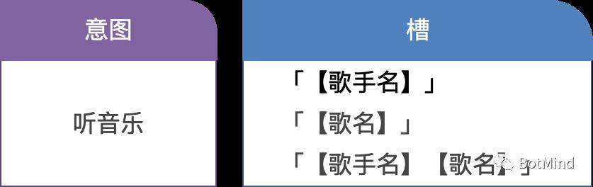 ChatBot原理与实战(二):ChatBot的基本结构和方法