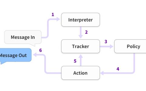 Rasa 架构【4】---Rasa 中文官方文档,聊天机器人,上下文管理,多伦对话,意图识别,填槽