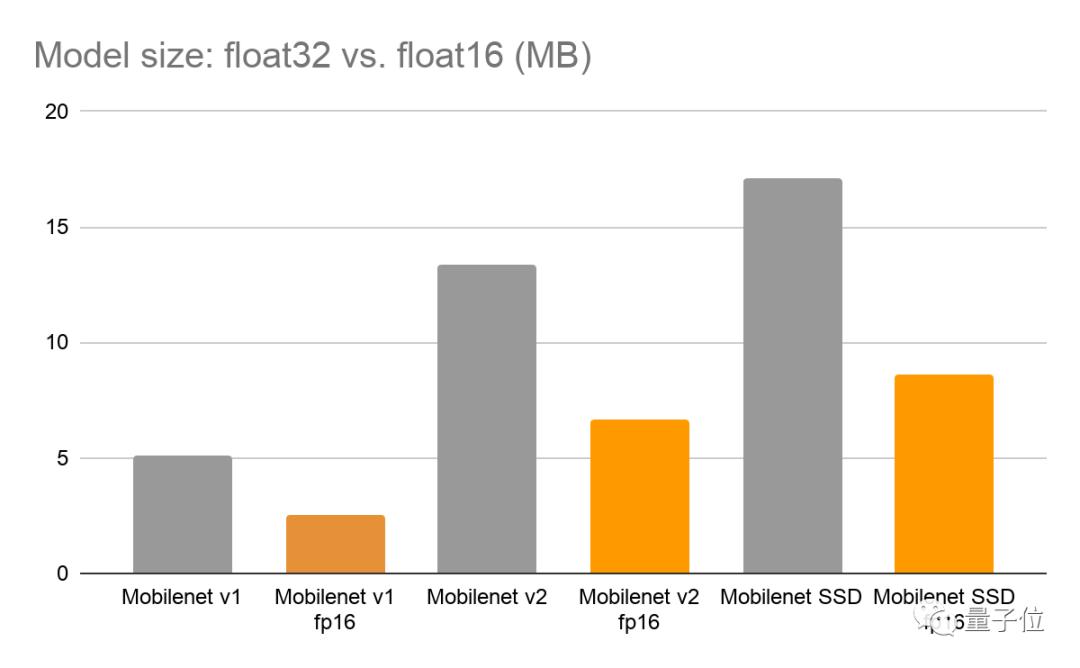 模型压缩一半,精度几乎无损,TensorFlow推出半精度浮点量化工具包,还有在线Demo