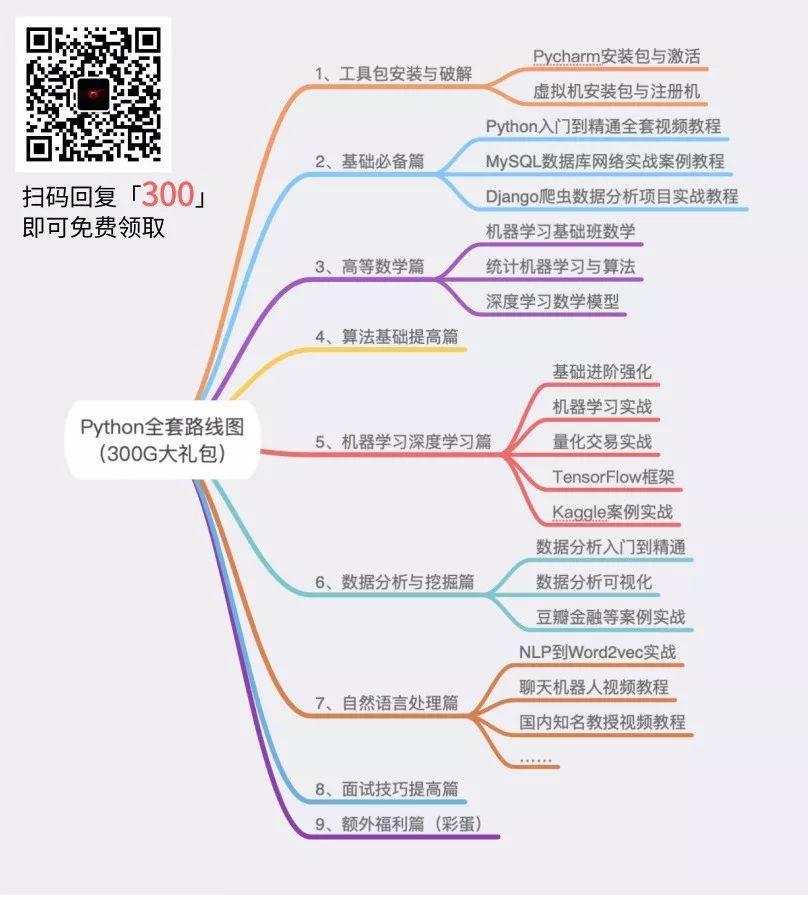 分享整理的 Python 学习路线图,(附工具+视频+书籍+面试)