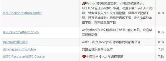 Github中文项目排行榜,你永远想不到开发者都用它干了什么