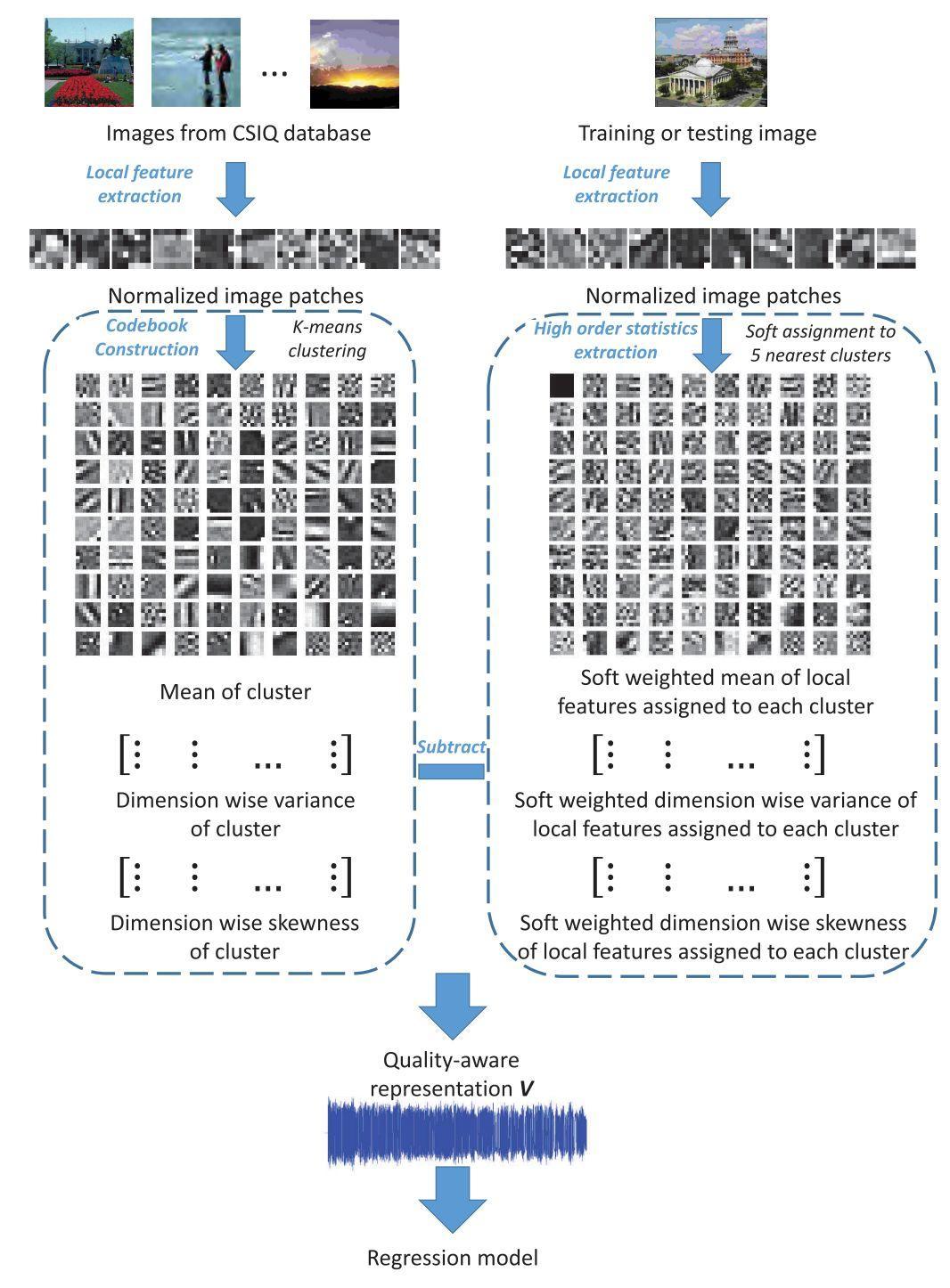 图像质量评估|调研