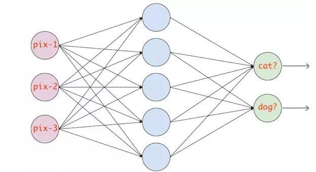 一文综述神经网络中常用的损失函数 | DL入门