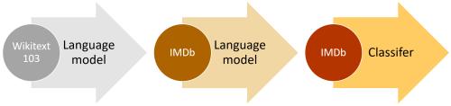 理解BERT:一个突破性NLP框架的综合指南