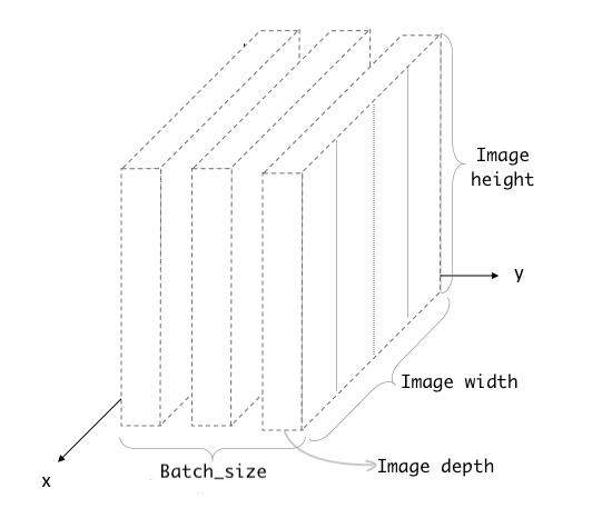 理解卷积神经网络中的输入与输出形状 | 视觉入门