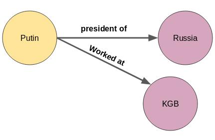 知识图谱:一种从文本中挖掘信息的强大数据科学技术