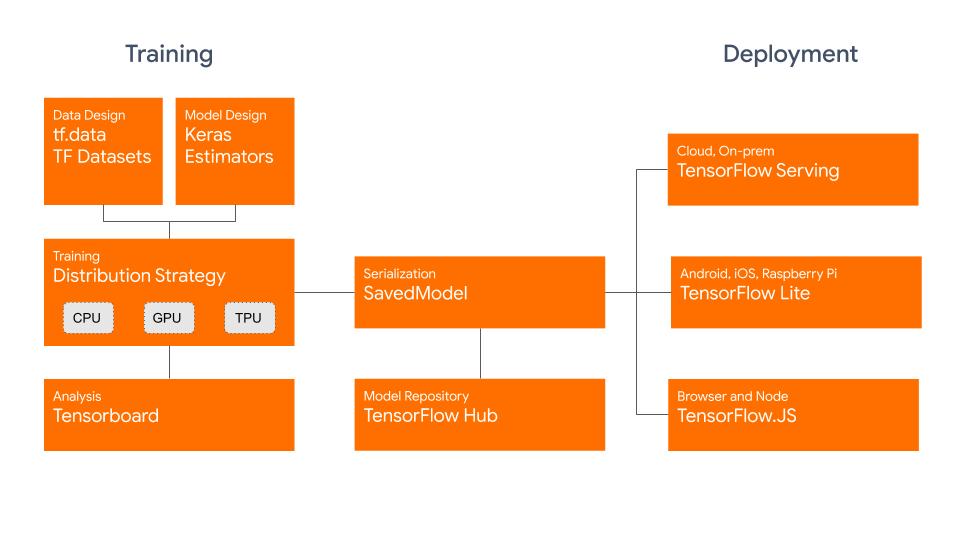 TensorFlow 2.0 正式版现已发布