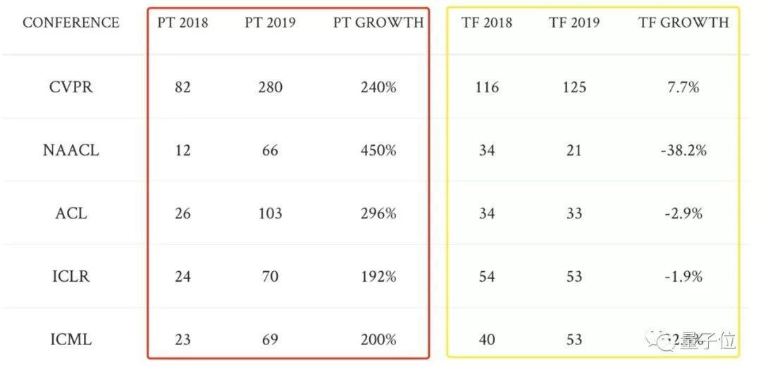 PyTorch横扫各大顶会,TensorFlow退守工业界:机器学习框架,一年间局势突变