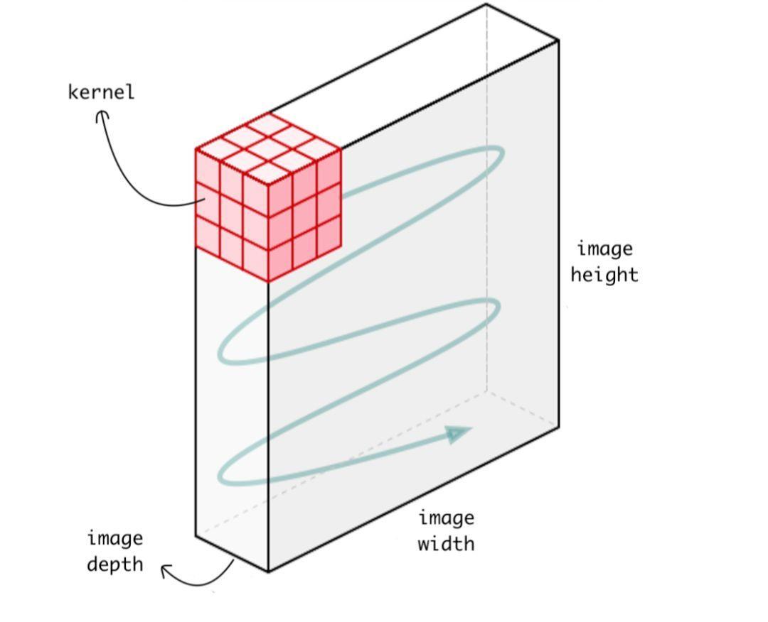 了解1D和3D卷积神经网络|Keras