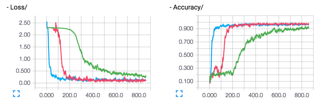 TFLearn:为TensorFlow提供更高级别的API 的深度学习库
