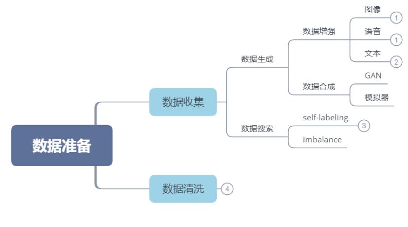 自动机器学习:最近进展研究综述