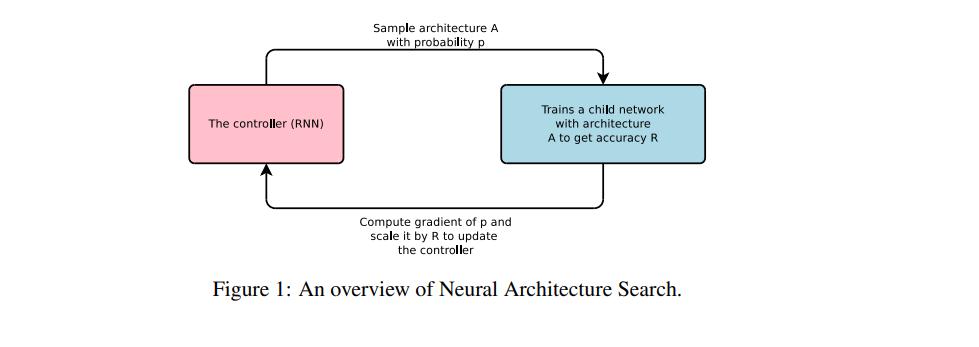 神经架构搜索研究指南,只看这一篇就够了