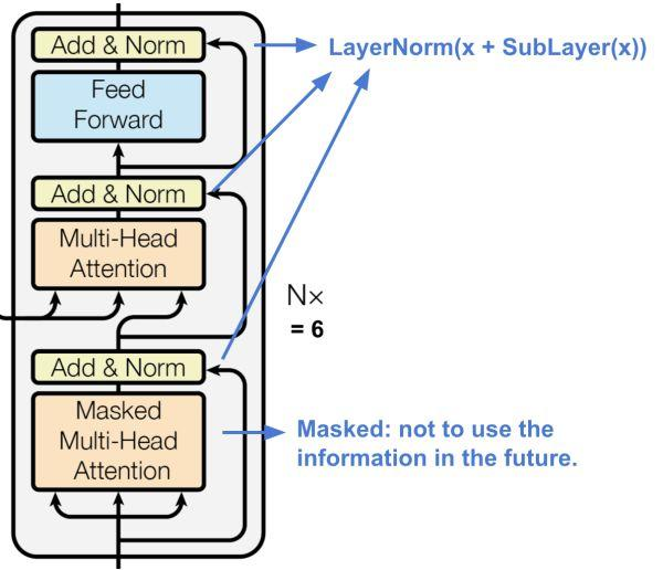 自然语言处理中注意力机制综述 | 文末福利