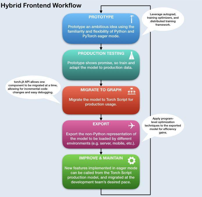 PyTorch专栏(六): 混合前端的seq2seq模型部署