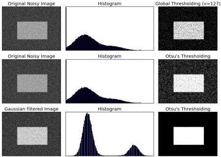 OpenCV-Python 系列 十三   图像阈值