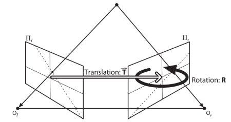 OpenCV-Python 系列 五十   对极几何