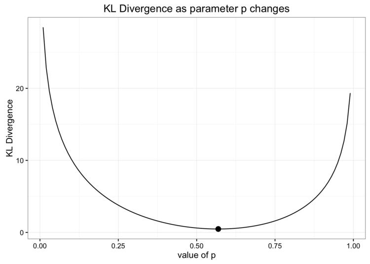 Kullback-Leibler散度(通常简称为KL散度)