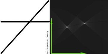 OpenCV-Python 系列 三十一   霍夫线变换