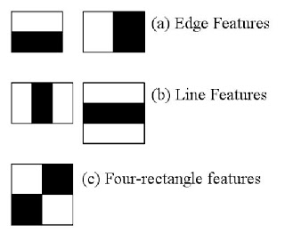 OpenCV-Python 系列 六十一 | 级联分类器