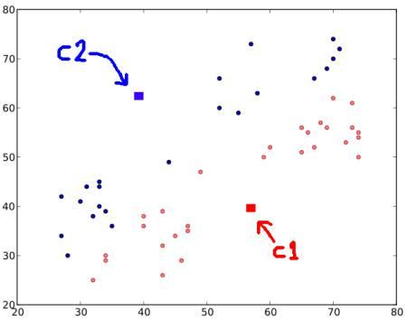 OpenCV-Python 系列 五十六 | 理解K-Means聚类
