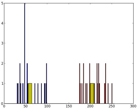 OpenCV-Python 系列 五十七 | OpenCV中的K-Means聚类
