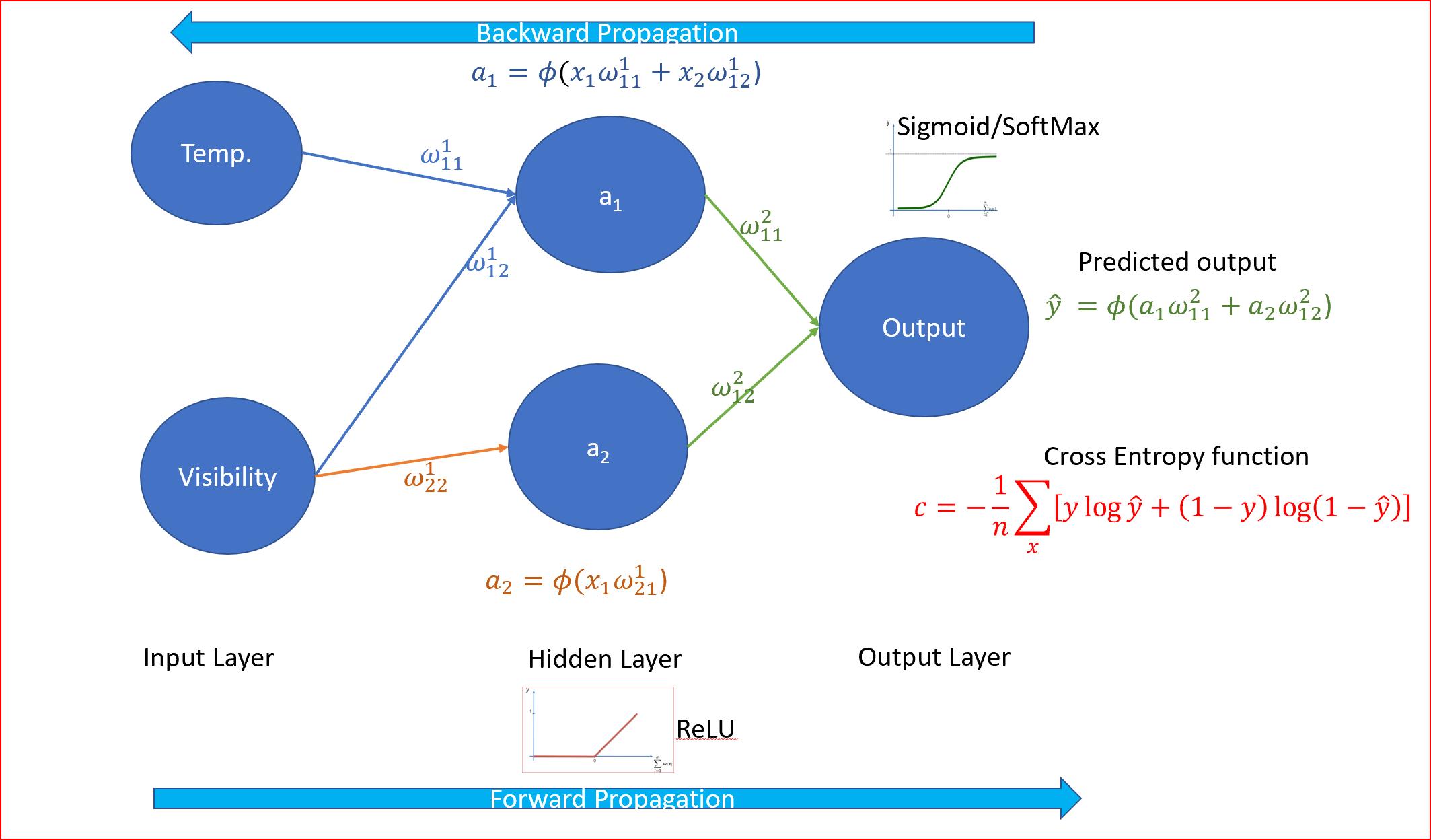神经网络简易教程
