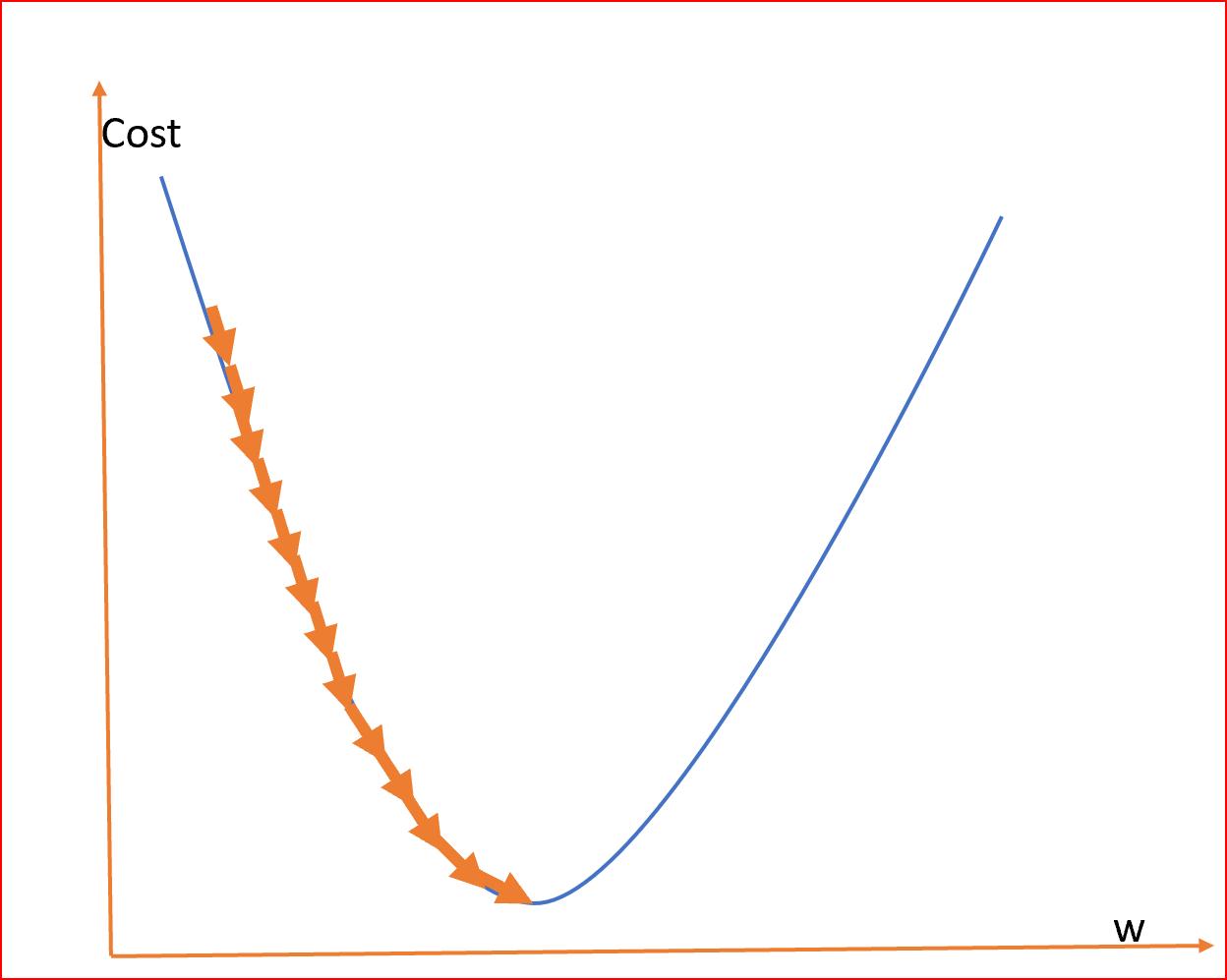 机器学习:梯度下降