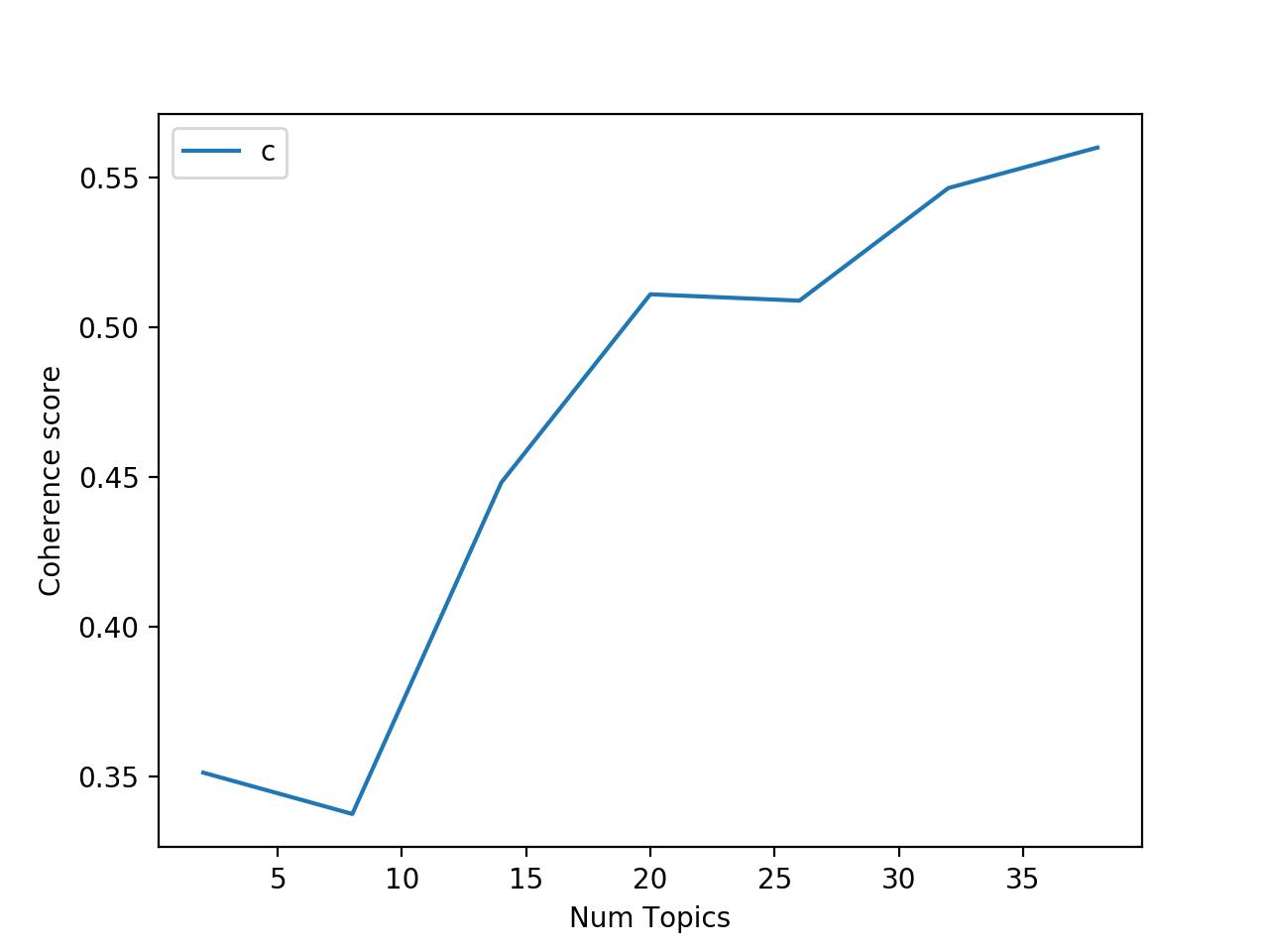 利用LDA和主题模型发现9种冠状病毒研究趋势