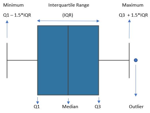 用直方图和箱线图理解数据