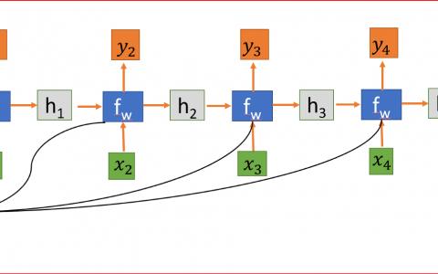 循环神经网络(RNN)简易教程