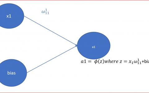 神经网络中的激活函数