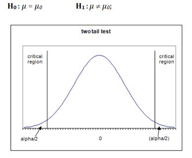 假设检验:使用p值来接受或拒绝你的假设
