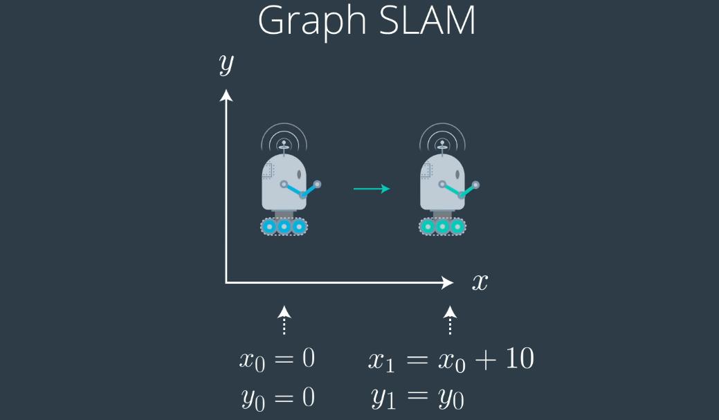 图SLAM:Noob的同时本地化和映射指南