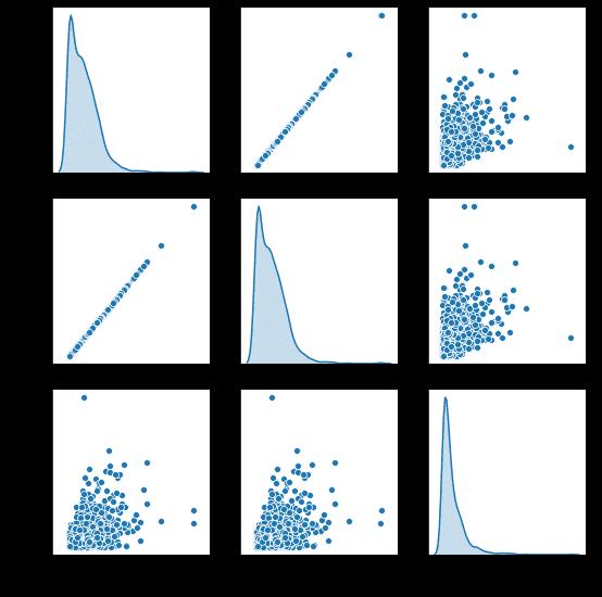如何进行数据科学竞赛?(EDA)