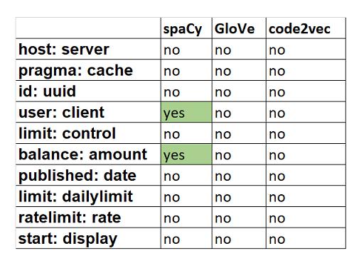 用code2vec、glow和spaCy进行词嵌入