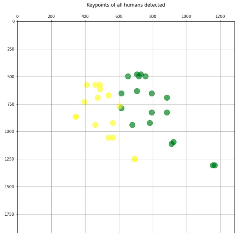 基于TensorFlow2.x的实时多人二维姿势估计