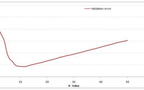 测试使用K-最近邻(kNN)算法的30个问题