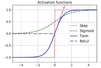使用tensorflow和Keras的初级教程