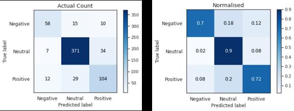金融市场中的NLP——情感分析