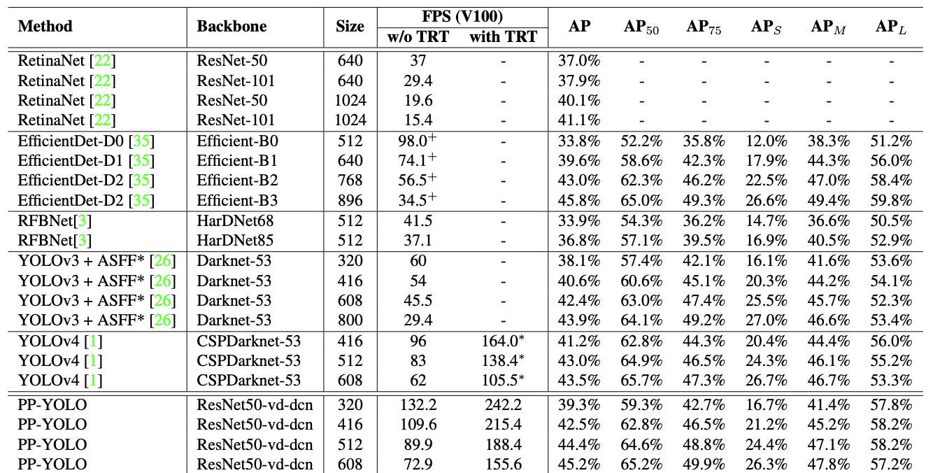 PP-YOLO超越YOLOv4-目标检测的进步