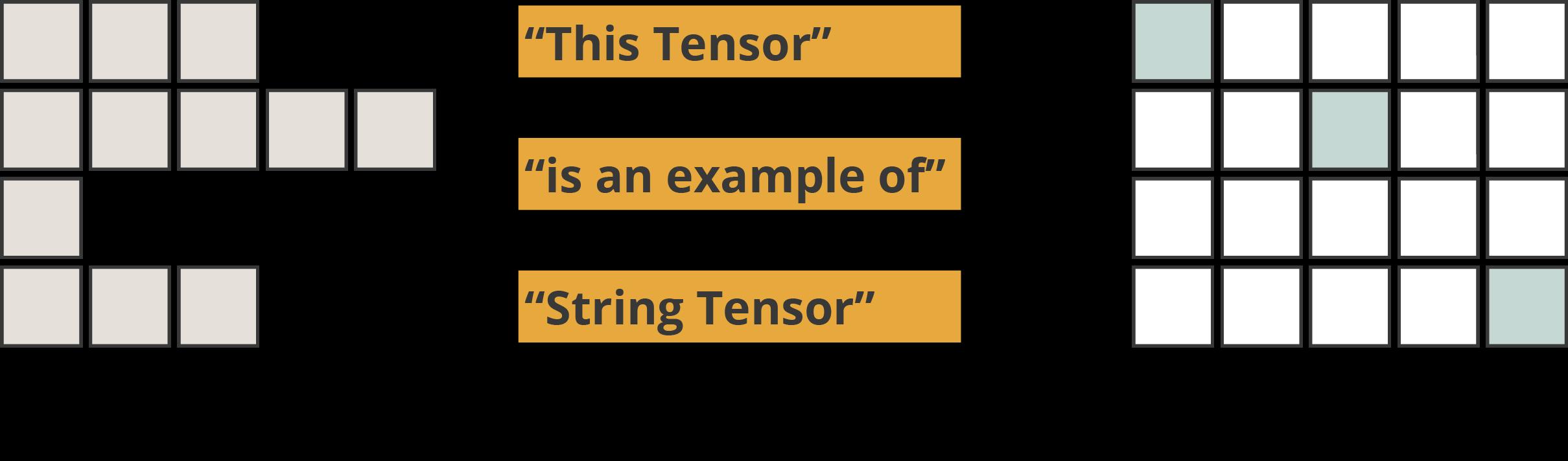 """个简单的步骤掌握Tensorflow的Tensor"""""""