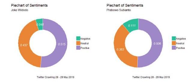 R语言进行Twitter数据可视化