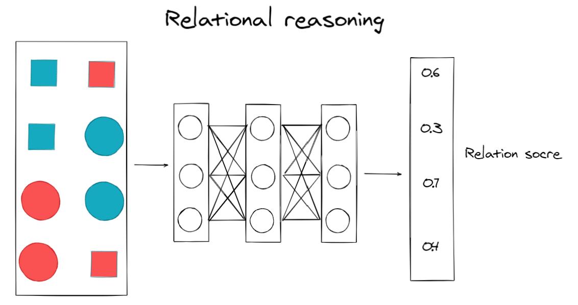 基于关系推理的自监督学习无标记训练