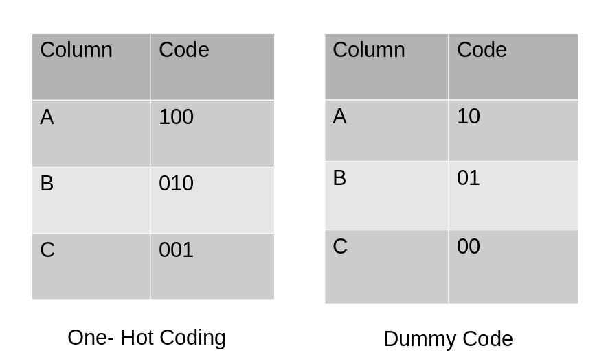 关于分类数据编码所需了解的所有信息(使用Python代码)