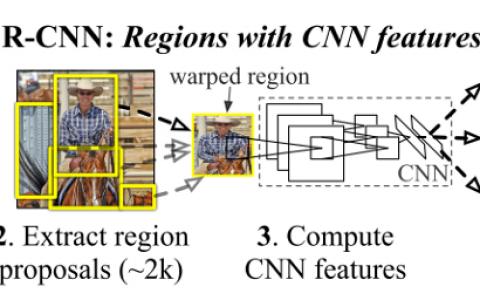 基于CNN的两级探测器综述与比较