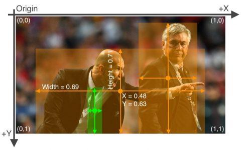 图像检测โดยใช้YOLOv5จากต้นจนจบ(ตอน1)