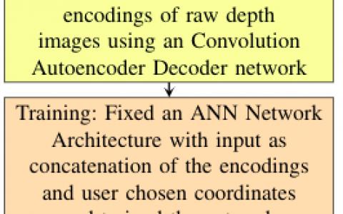 基于卷积自动编码器的单目图像深度图维数估计