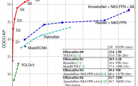 回顾-EfficientDet:可扩展且高效的对象检测
