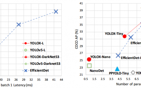 [CVPR2021/PaperSummary]YOLOX:2021年超越YOLO系列
