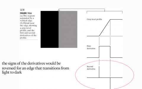 不使用OpenCV拉普拉斯内建函数的拉普拉斯算子边缘检测。